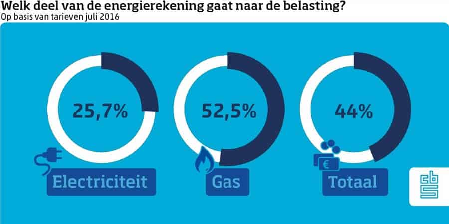 Belasting over stroom en gas (1 juli 2016)