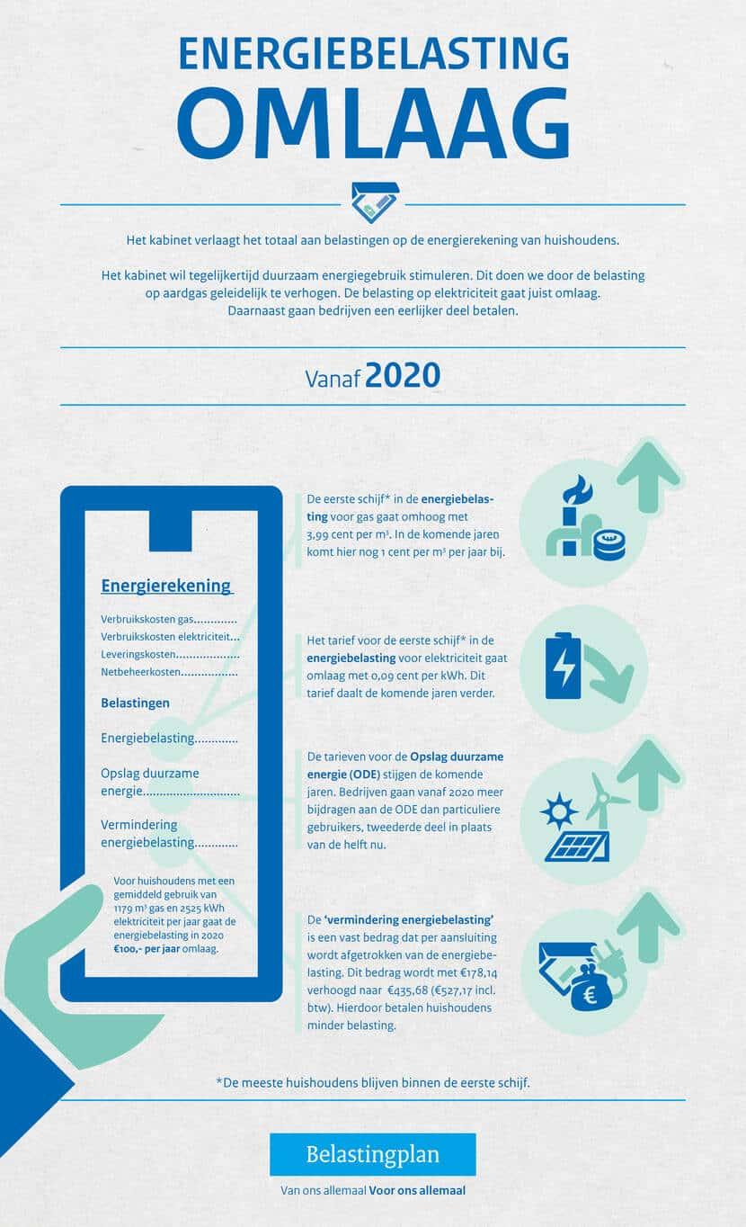 Belastingplan; Prijs per kWh iets lager in 2020