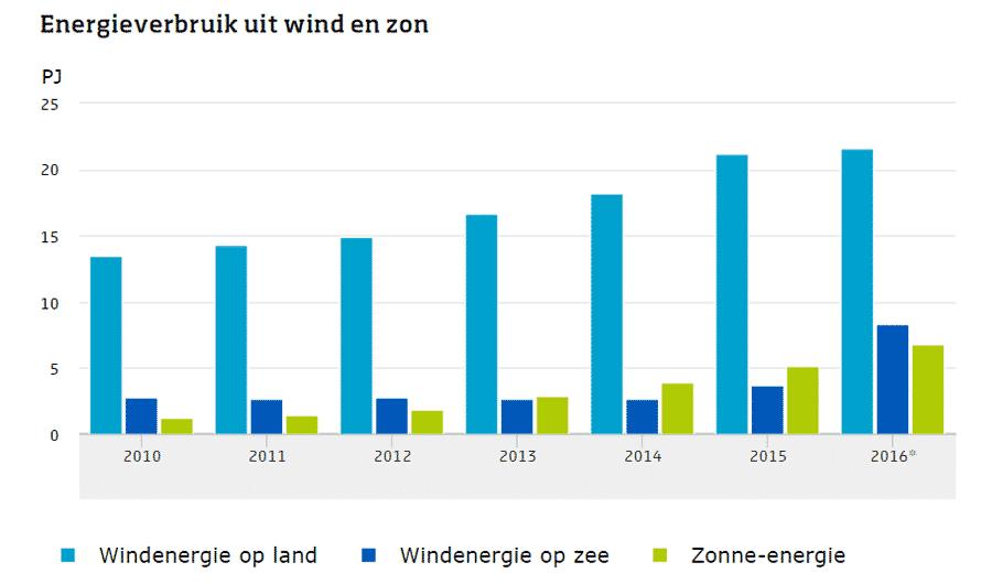 Energieverbruik uit wind en zon