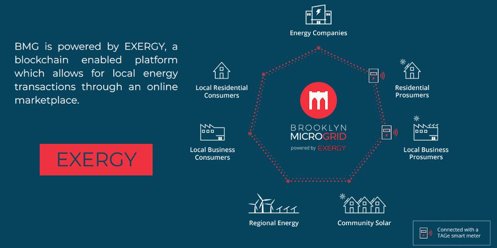 Exergy Infographic - Blockchain Energy Solution