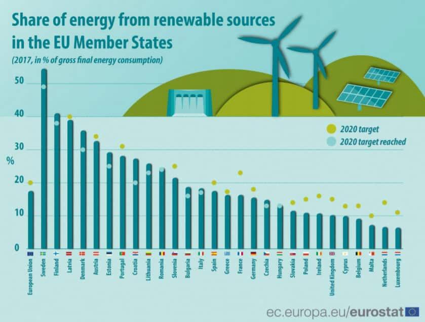 Nederland scoort opnieuw slecht op het gebied van duurzaamheid