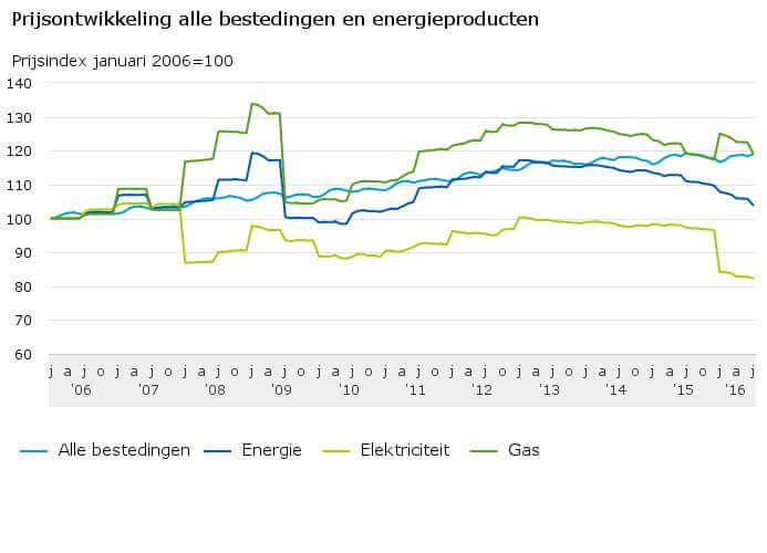Ontwikkeling gasprijs afgelopen 10 jaar (2006-2016)