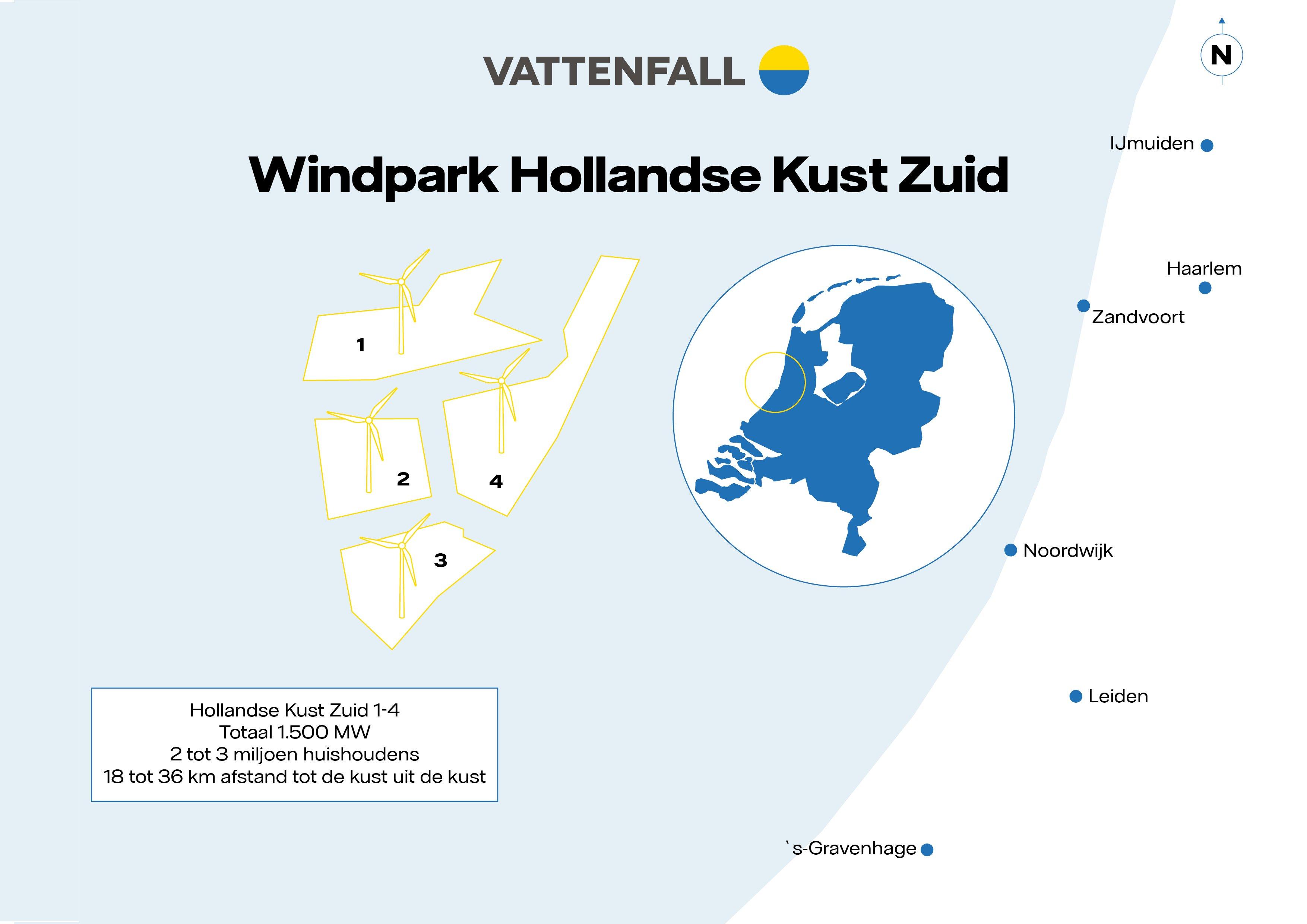 Vattenfall bouwt grootste offshore windpark ter wereld
