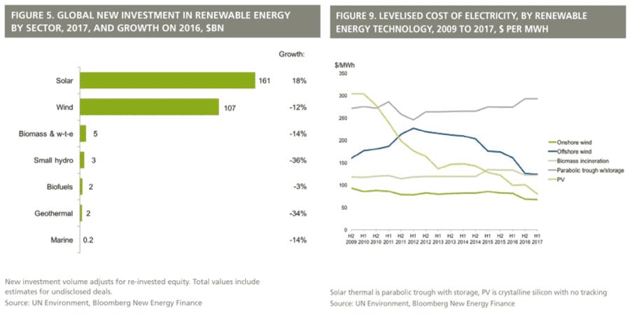 Wereldwijde investeringen in duurzame energie